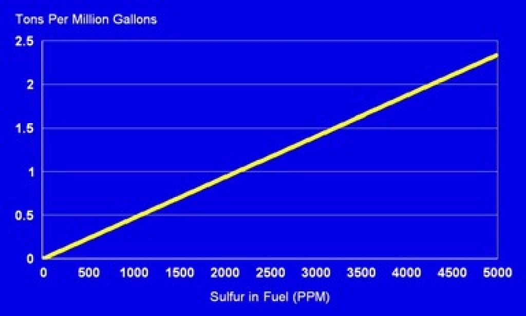 Only particulate matter (PM) related to sulfur and not the total PM emitted from a diesel engine are reflected in this figure. Source: Michael P Walsh, 2015 based on data from the United States Environmental Protection Agency (US EPA)