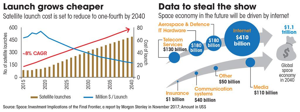 Source: Space: Investment Implications of the Final Frontier, a report by Morgan Stanley in November 2017; Amount in US$