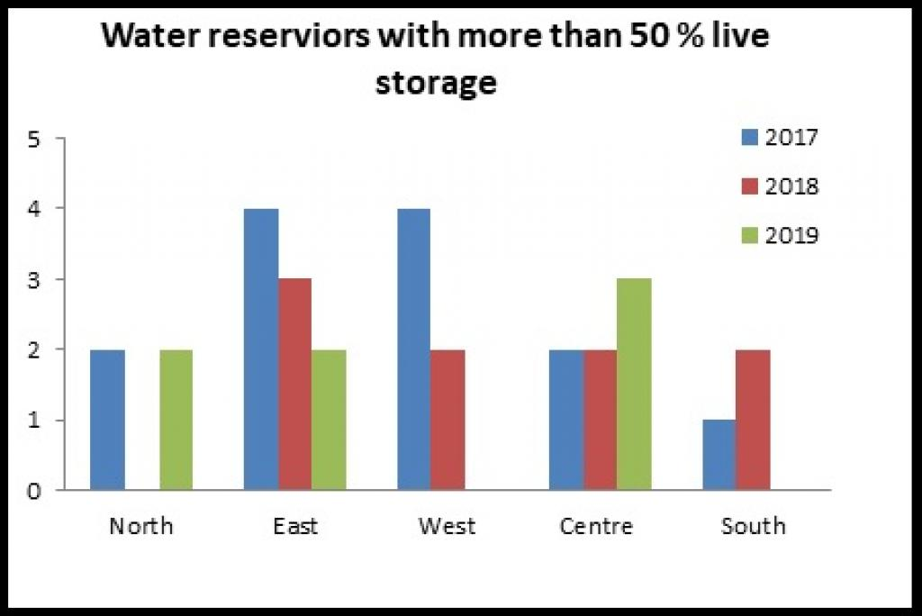Figure 1: Filling position of 91 reservoirs. Image: CWC Data