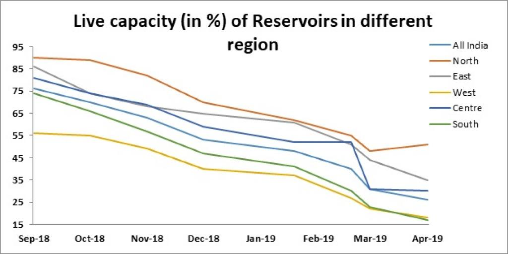 Figure 2: Region wise and national water storage scenario during post-monsoon Image: CWC Data