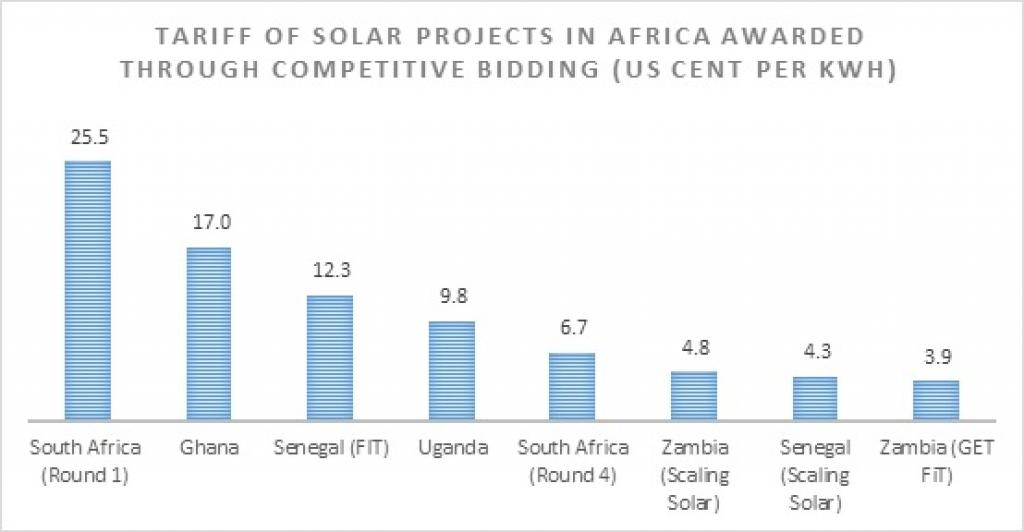 Source: World Bank, CSE