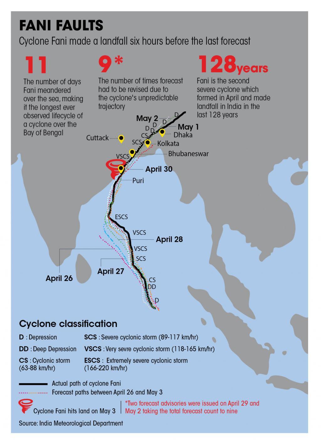 Cyclone Fani made landfall six hours before the last forecast
