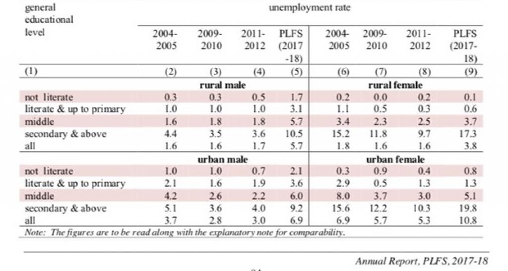 It Is Official Unemployment Rate In Rural Urban India Highest In