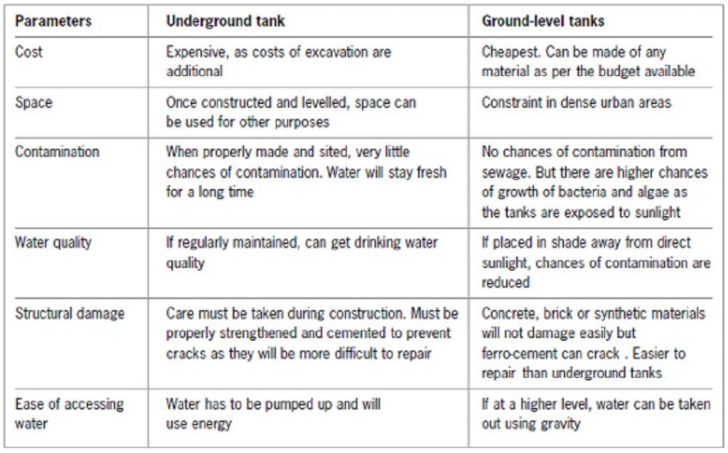 Catch water where it falls: Urban rainwater harvesting