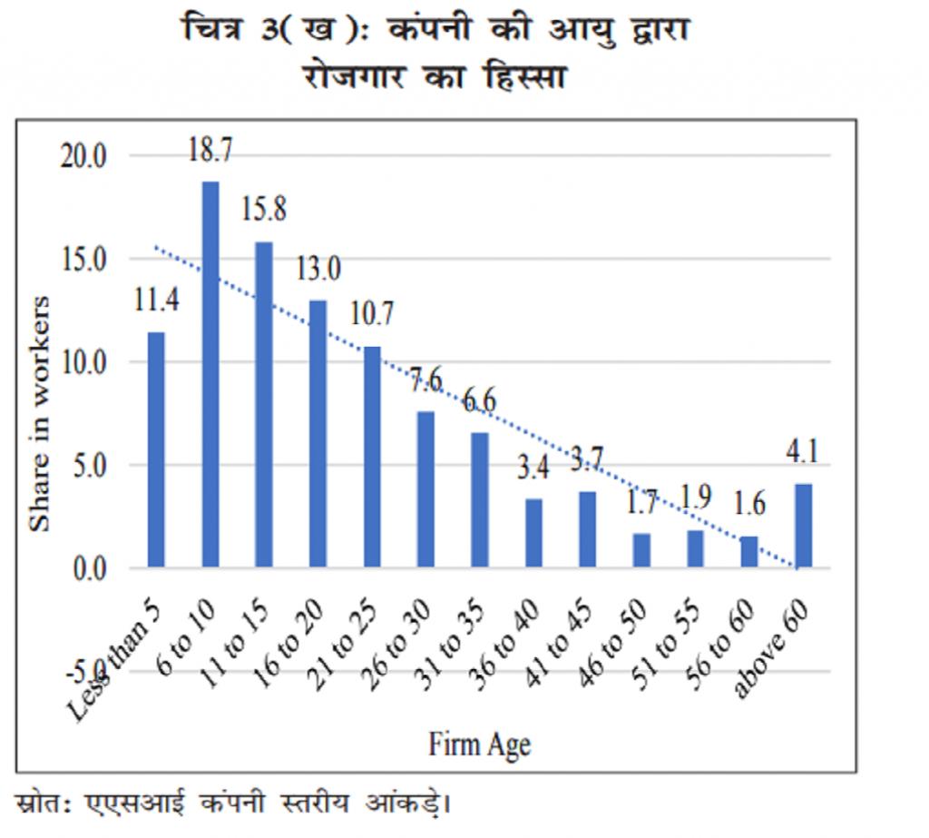 ग्राफ: आर्थिक सर्वेक्षण 2018-19