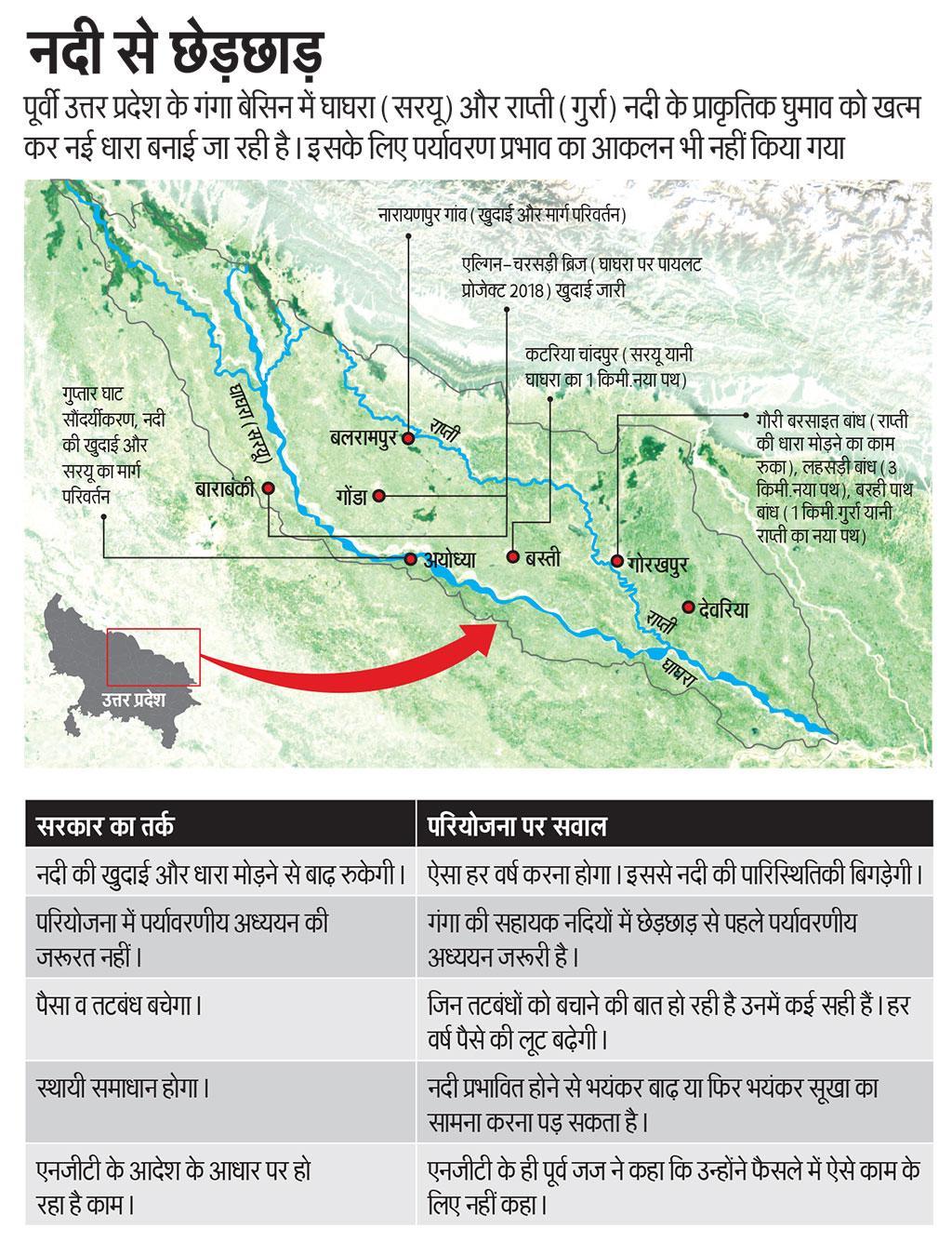 पूर्वी उत्तर प्रदेश के गंगा बेसिन में घाघरा (सरयू) और राप्ती (गुर्रा) नदी के प्राकृतिक घुमाव को खत्म कर नई धारा बनाई जा रही है। इसके लिए पर्यावरण प्रभाव का आकलन भी नहीं किया गया