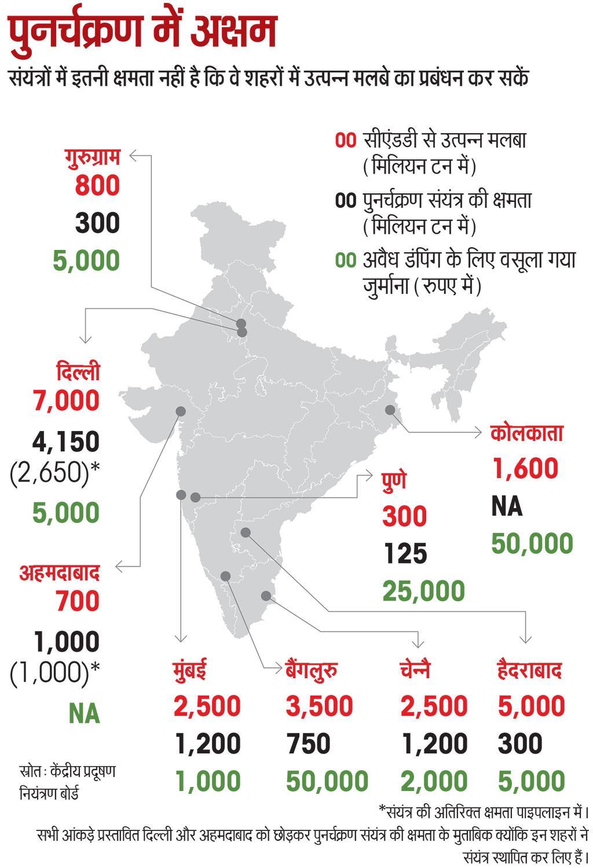 *संयंत्र की अतिरिक्त क्षमता पाइपलाइन में।  सभी आंकड़े प्रस्तावित दिल्ली और अहमदाबाद को छोड़कर पुनर्चक्रण संयंत्र की क्षमता के मुताबिक क्योंकि इन शहरों ने संयंत्र स्थापित कर लिए हैं।