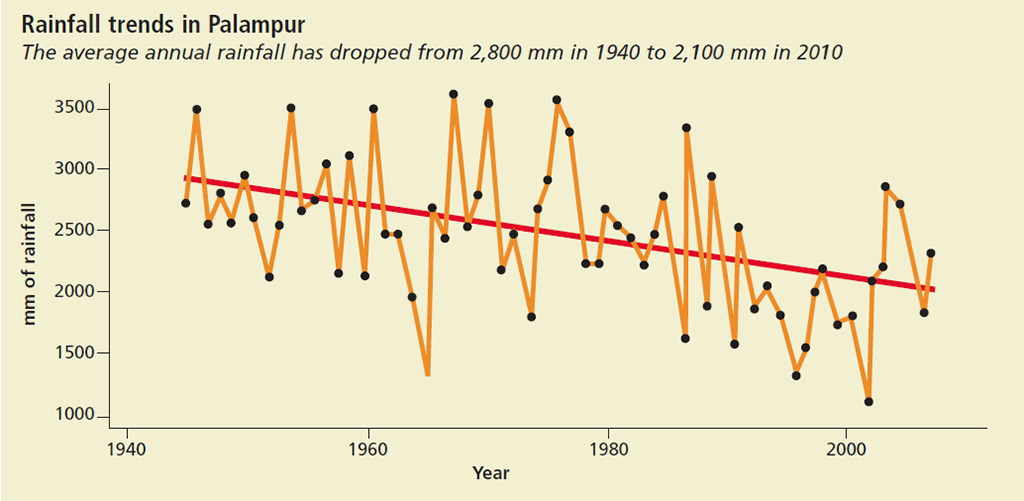 Source: Palampur Municipal Council records, 2012