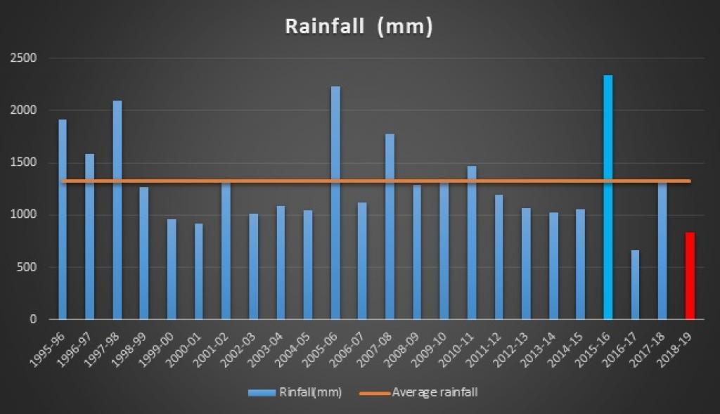 Annual average rainfall (June to May) over four reservoirs (Poondi, Cholavram, Redhills, Chembarambakkam) supply water to Chennai city