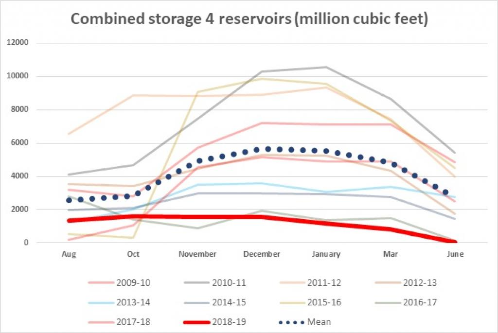 The combined storage capacity of Chennai's four reservoirs for different years
