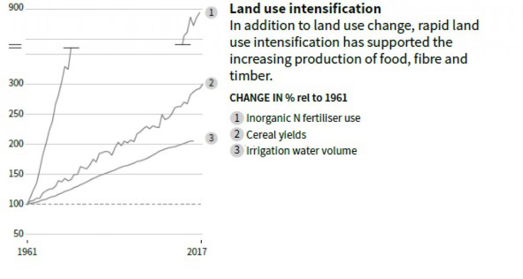 Source: IPCC Special Report On Climate Change And Land, Summary for Policymakers, Figure SPM.2