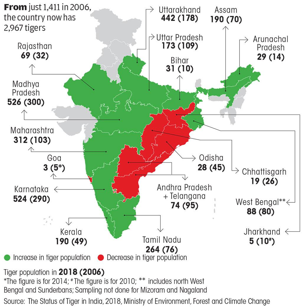 Source: The Status of Tiger in India, 2018, Ministry of Environment, Forest and Climate Change