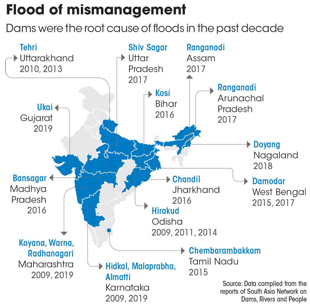 Source: Data compiled from the reports of South Asia Network on Dams, Rivers and People