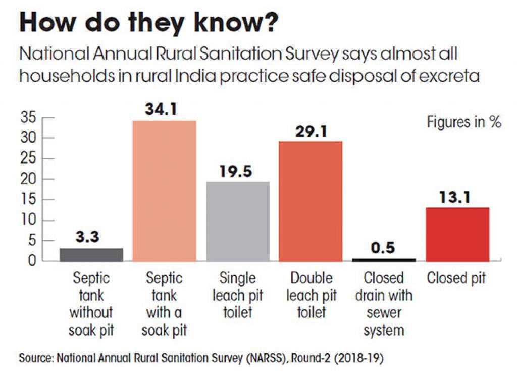 Source: National Annual Rural Sanitation Survey (NARSS), Round-2 (2018-19)