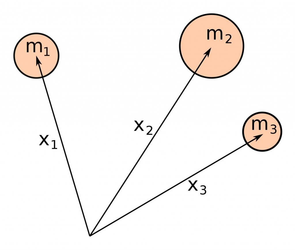 A diagram of the three-body problem. Photo: Wikimedia Commons