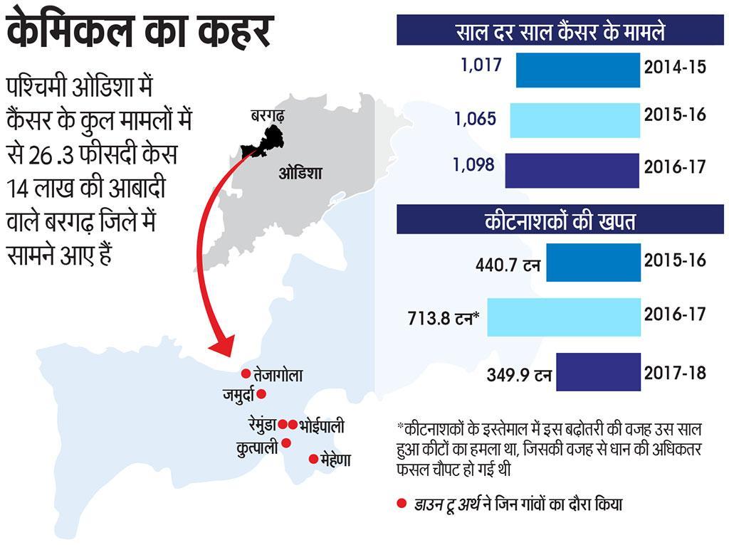 पश्चिमी ओडिशा में कैंसर के कुल मामलों में से 26.3 फीसदी केस 14 लाख की आबादी वाले बरगढ़ जिले में सामने आए हैं