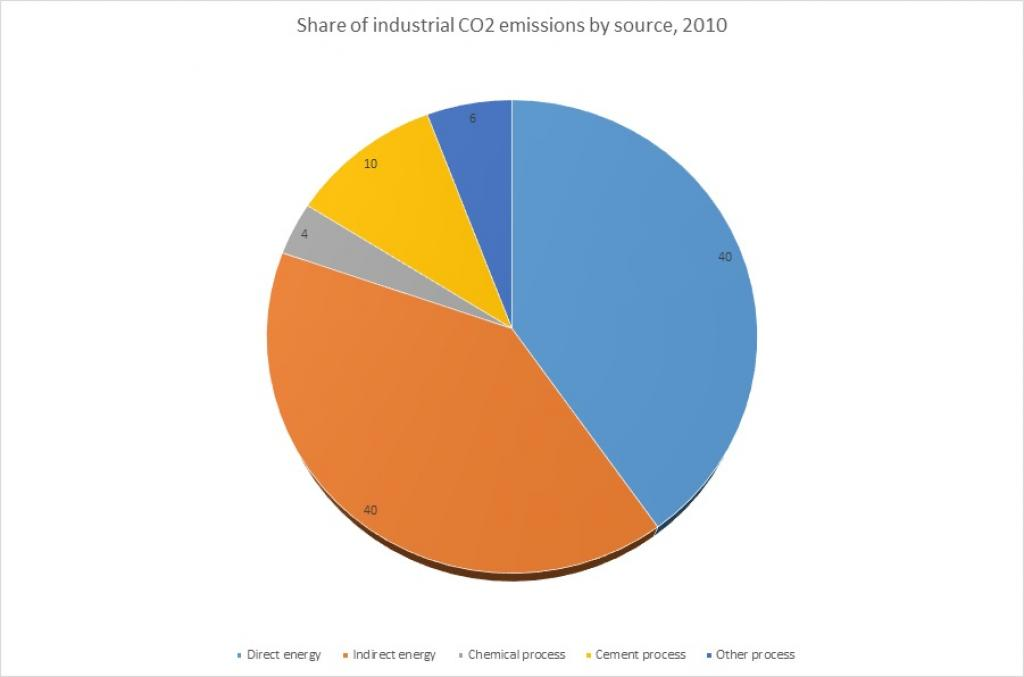 Source: IPCC 2014, First Assessment Report