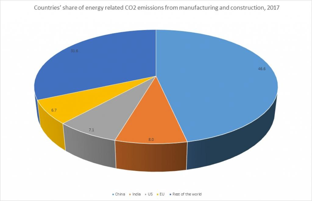 Source: IEA 2018, CO2 Emissions from Fuel Combustion