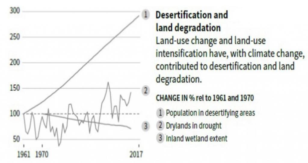 Source: IPCC 2019