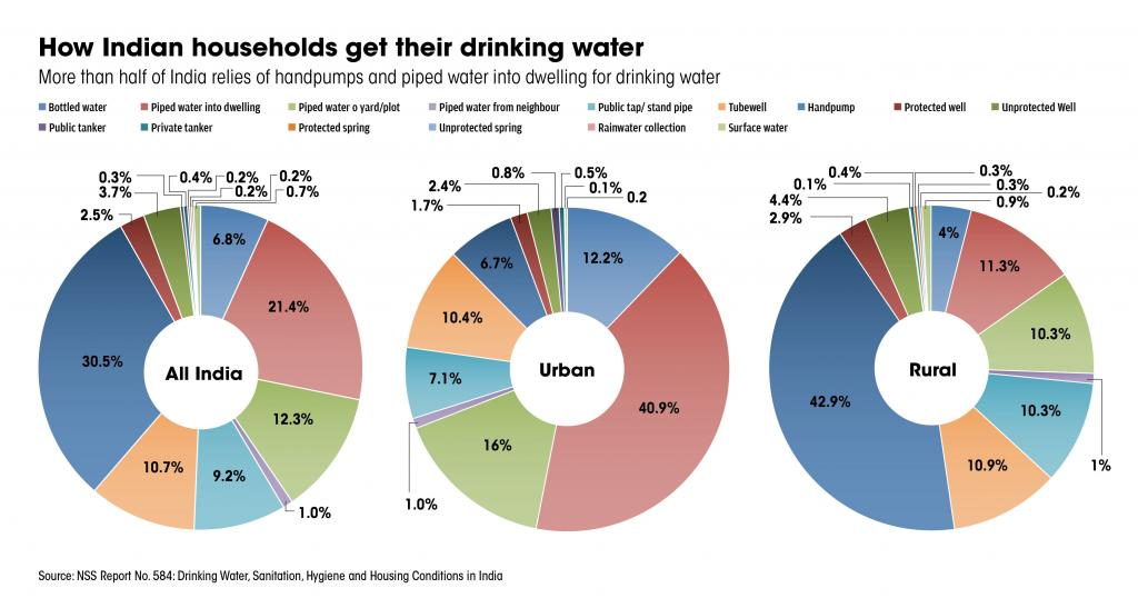 How Indian Households get drinking water