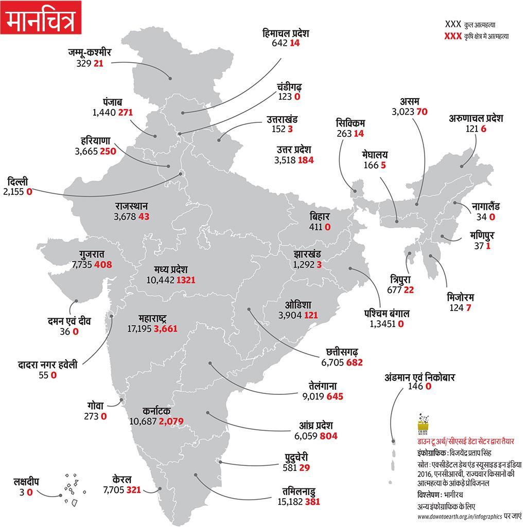 स्रोत: एक्सीडेंटल डेथ एंड स्यूसाइड इन इंडिया 2016, एनसीआरबी, राज्यवार किसानों की आत्महत्या के आंकड़े प्रोविजनल