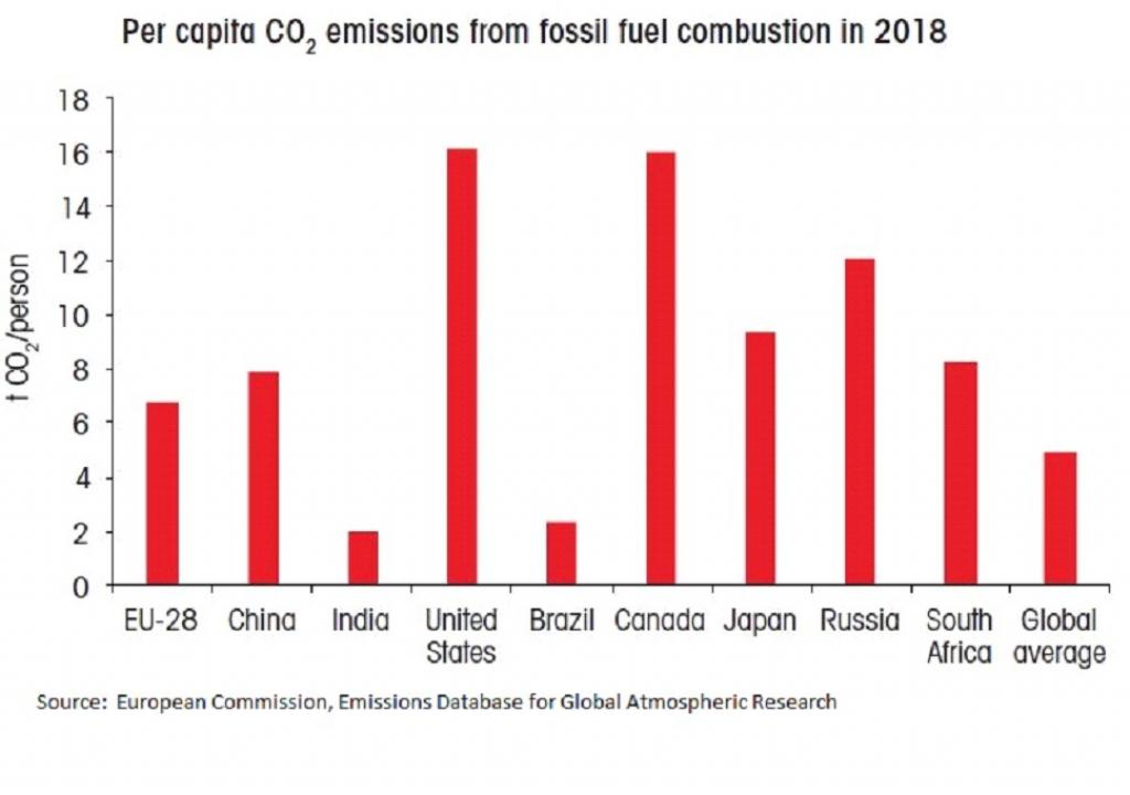 Per capita CO2 emissions from fossil fuel combustion in 2018