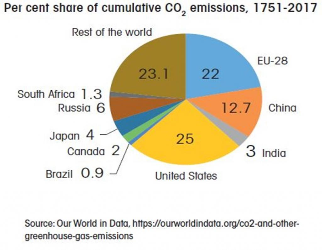 Per cent share of cumulative carbon dioxide emissions between 1751 and 2017