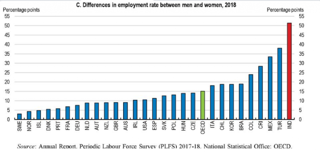 Employment rate in women