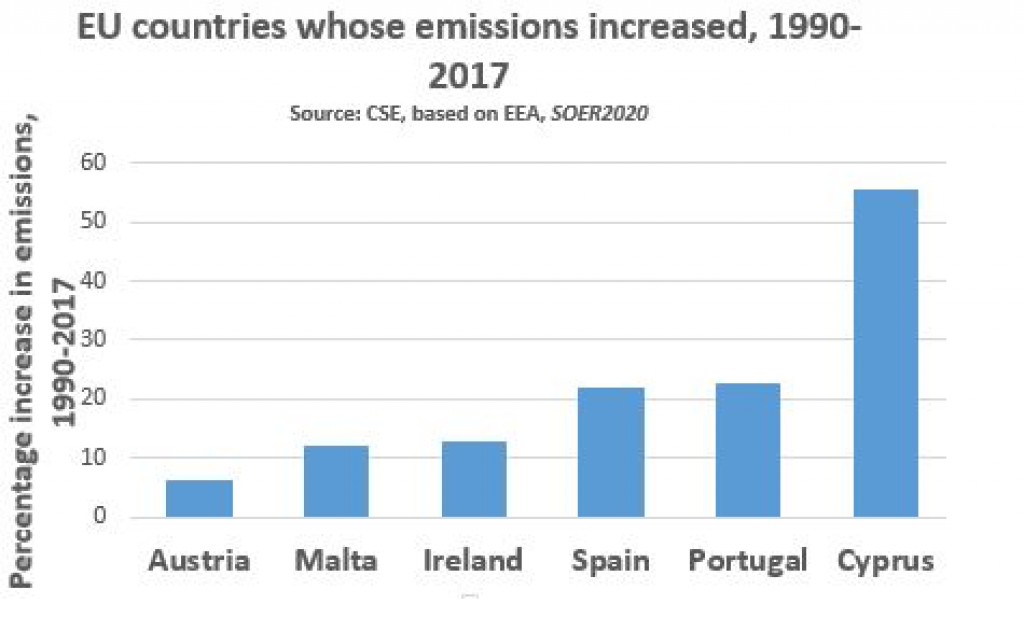 EU nations with increasing emissions