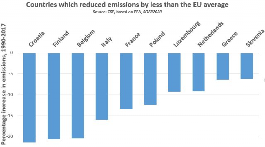 Nations that have reduced less than EU emissions