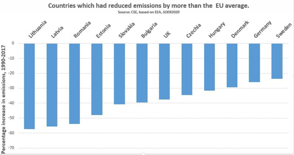 EU nations with emissions cut more than EU average