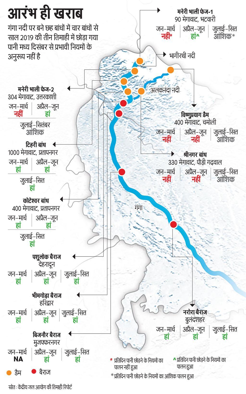 गंगा नदी पर बने छह बांधों में चार बांधों से साल 2019 की तीन तिमाही में छोड़ा गया पानी मध्य दिसंबर से प्रभावी नियमों के अनुरूप नहीं है