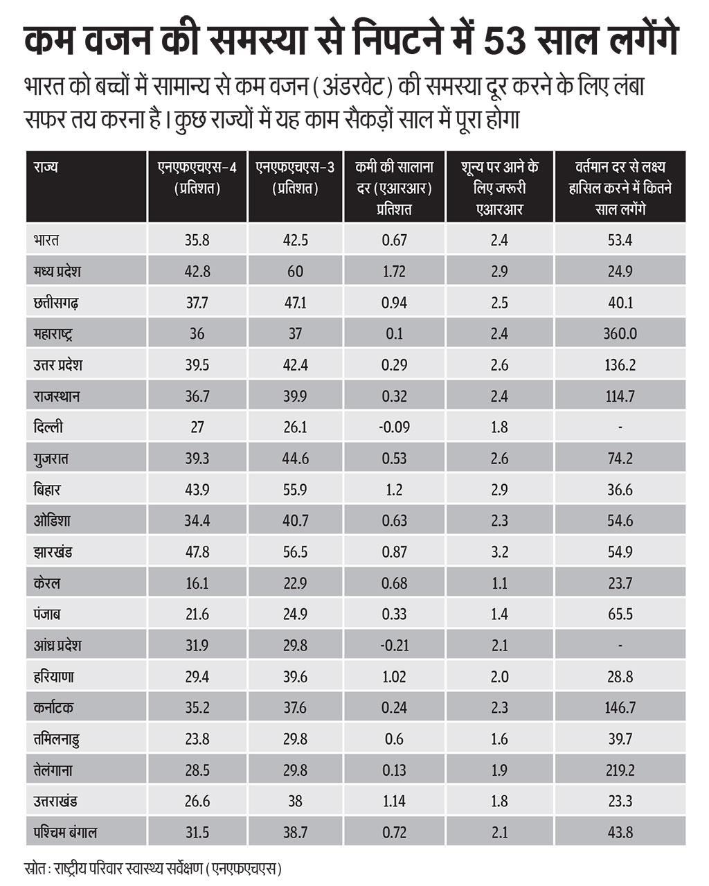 भारत को बच्चों में सामान्य से कम वजन (अंडरवेट) की समस्या दूर करने के लिए लंबा सफर तय करना है। कुछ राज्यों में यह काम सैकड़ों साल में पूरा होगा (स्रोत: राष्ट्रीय परिवार स्वास्थ्य सर्वेक्षण (एनएफएचएस))