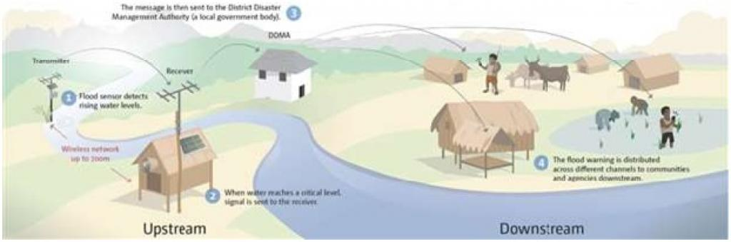 Schematic showing the relaying of information between upstream and downstream communities during flood season Photo: UNFCCC