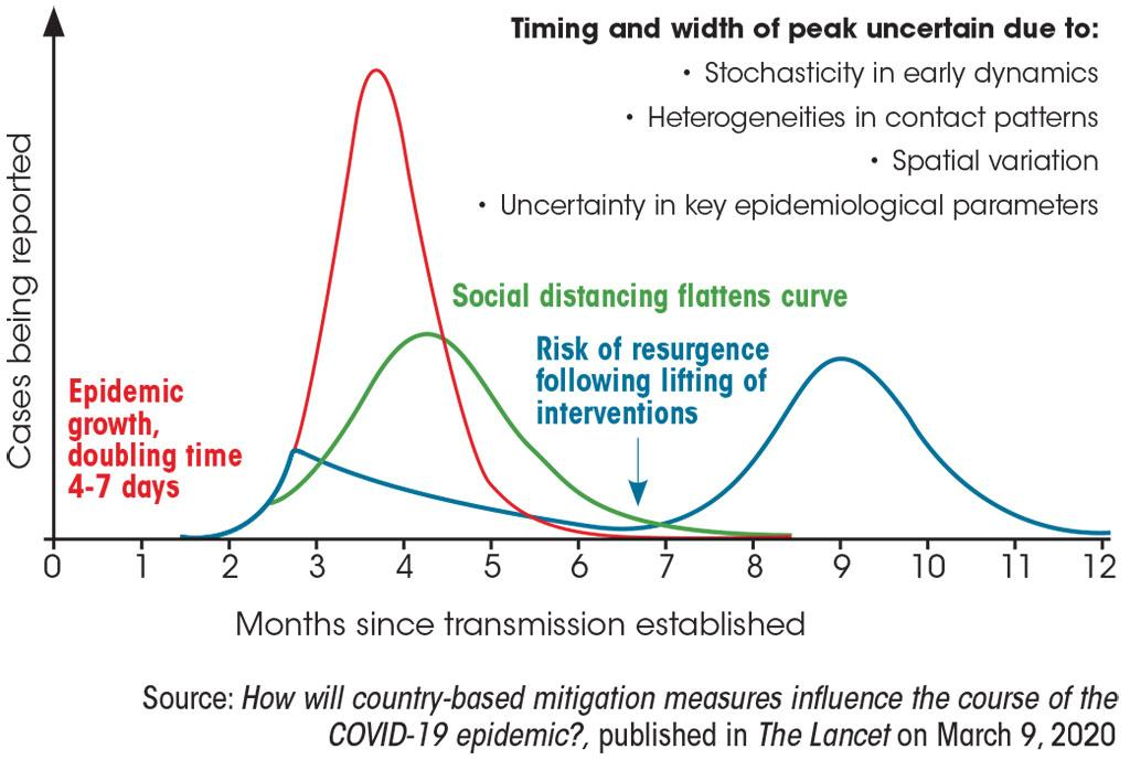 Source: How will country-based mitigation measures influence the course of the COVID-19 epidemic?, published in The Lancet on March 9, 2020