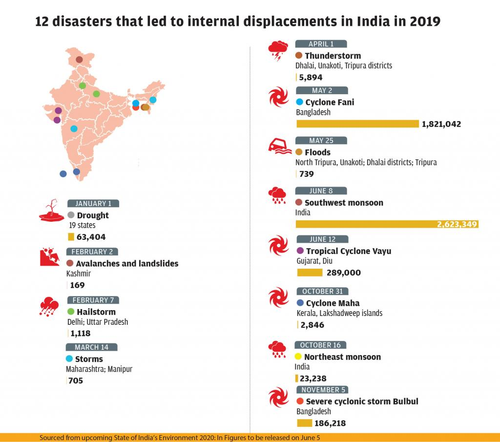 12 disasters that led to internal displacements in India in 2019
