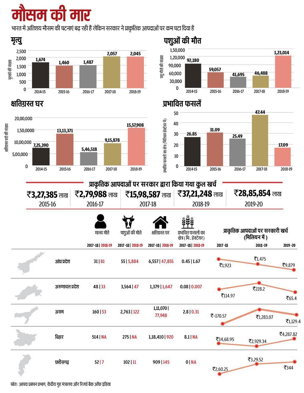 स्त्रोत: स्टेट ऑफ इंडियाज एनवायरनमेंट 2020 इन फिगर्स