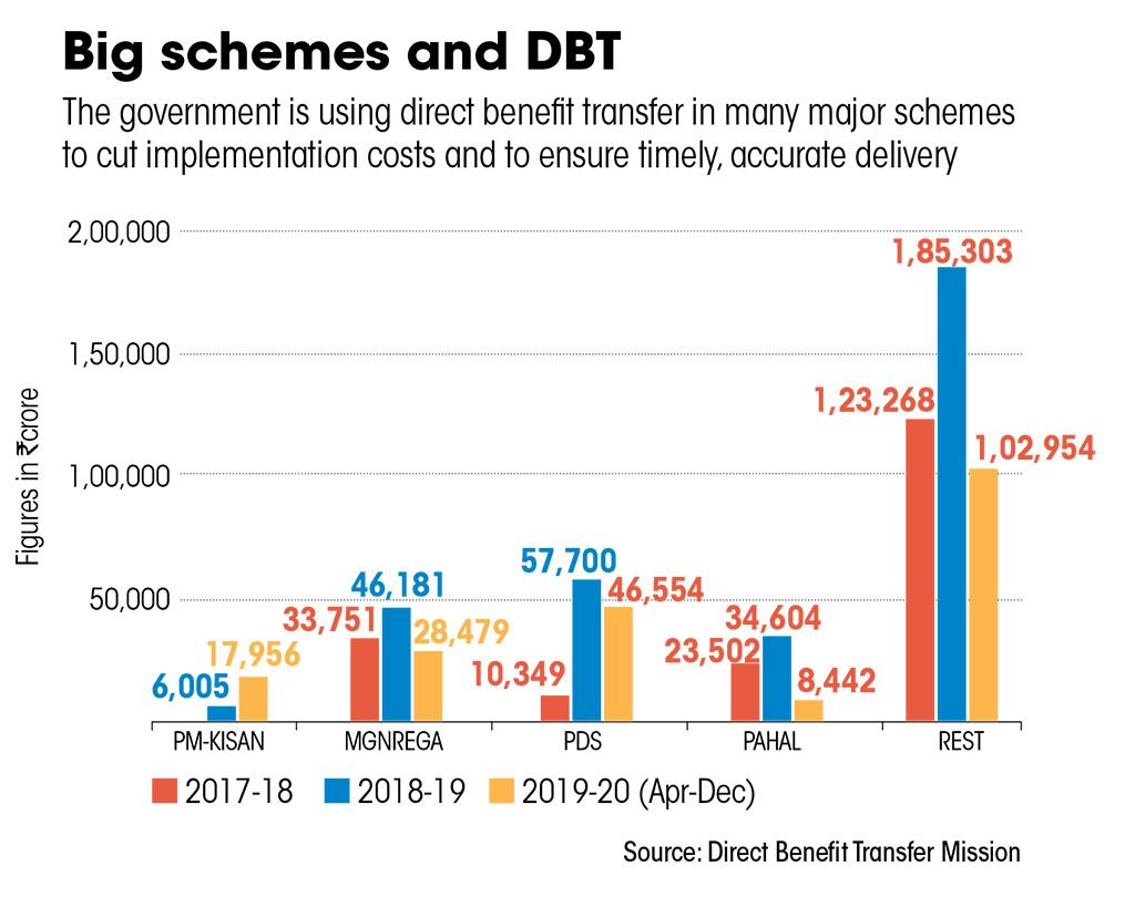 Source: Direct Benefit Transfer Mission
