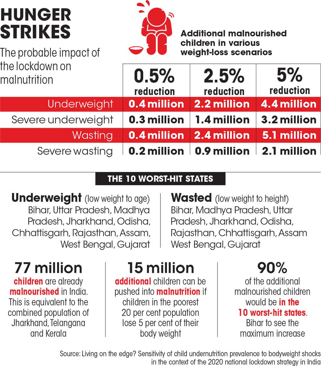 Source: Living on the edge? Sensitivity of child undernutrition prevalence to bodyweight shocks  in the context of the 2020 national lockdown strategy in India
