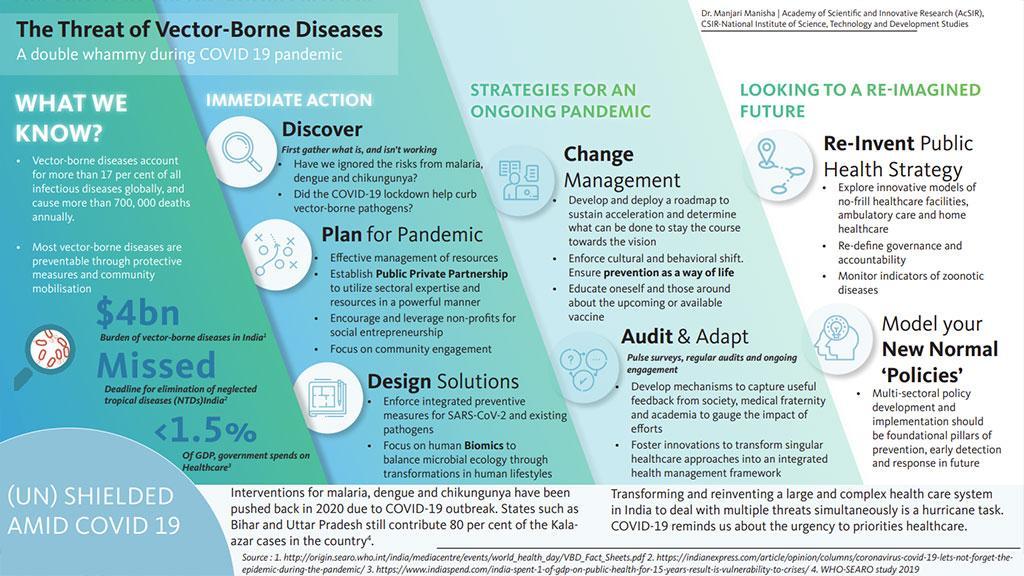 Threat of vector-borne diseases: The way ahead