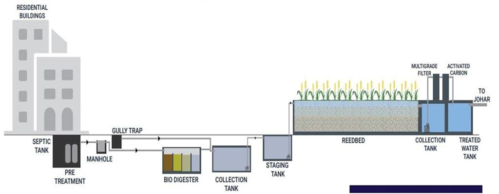Technical layout of the project (Credit: GREHA)