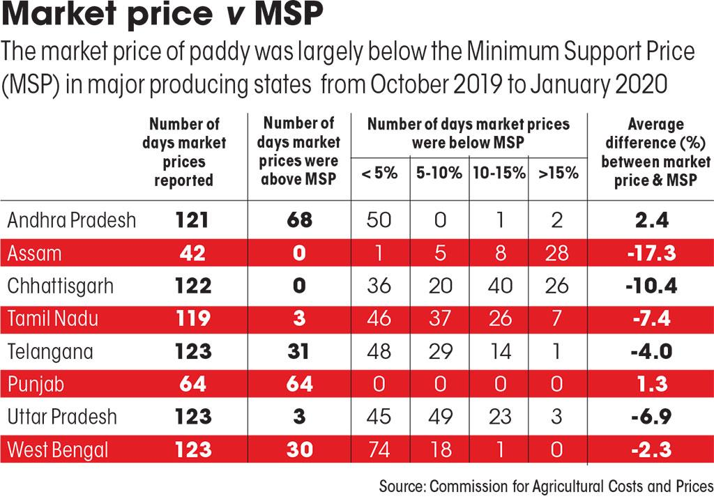 Source: Commission for Agricultural Costs and Prices