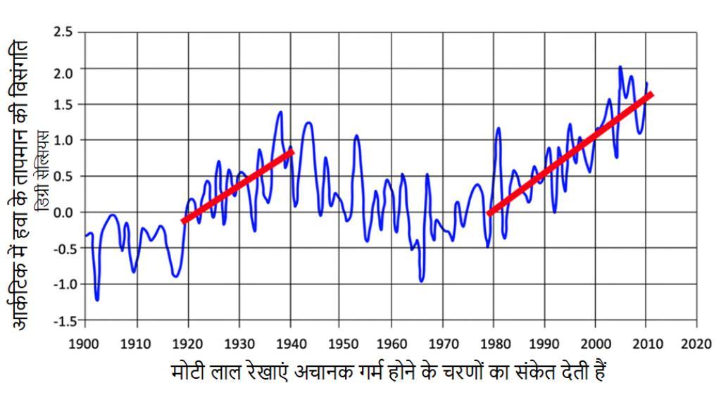 Source : Arctic and Antarctic Research Institute
