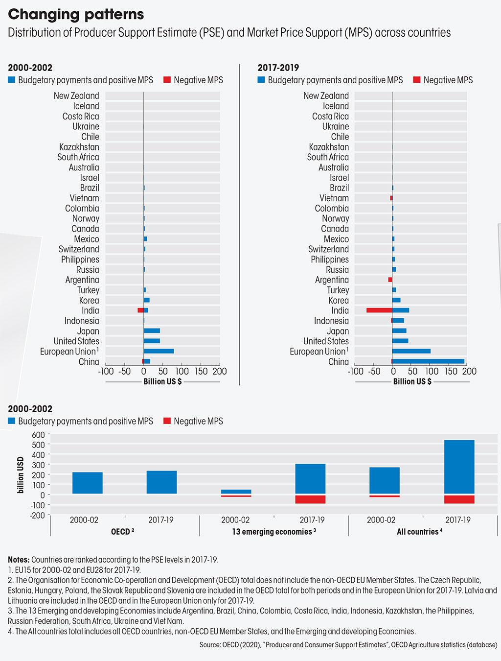 """Source: OECD (2020), """"Producer and Consumer Support Estimates"""", OECD Agriculture statistics (database)"""