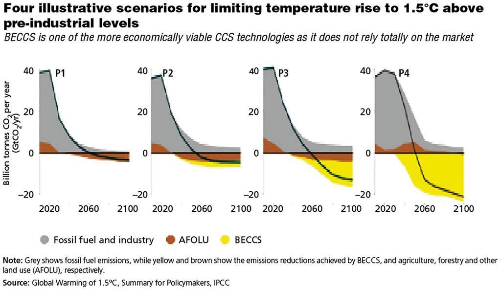 Fuente: Calentamiento global de 1,5 ° C, Resumen para responsables de políticas, IPCC