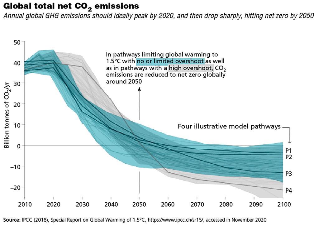 Fuente: IPCC (2018), Informe especial sobre el calentamiento global de 1,5 ° C, https://www.ipcc.ch/sr15/, consultado en noviembre de 2020
