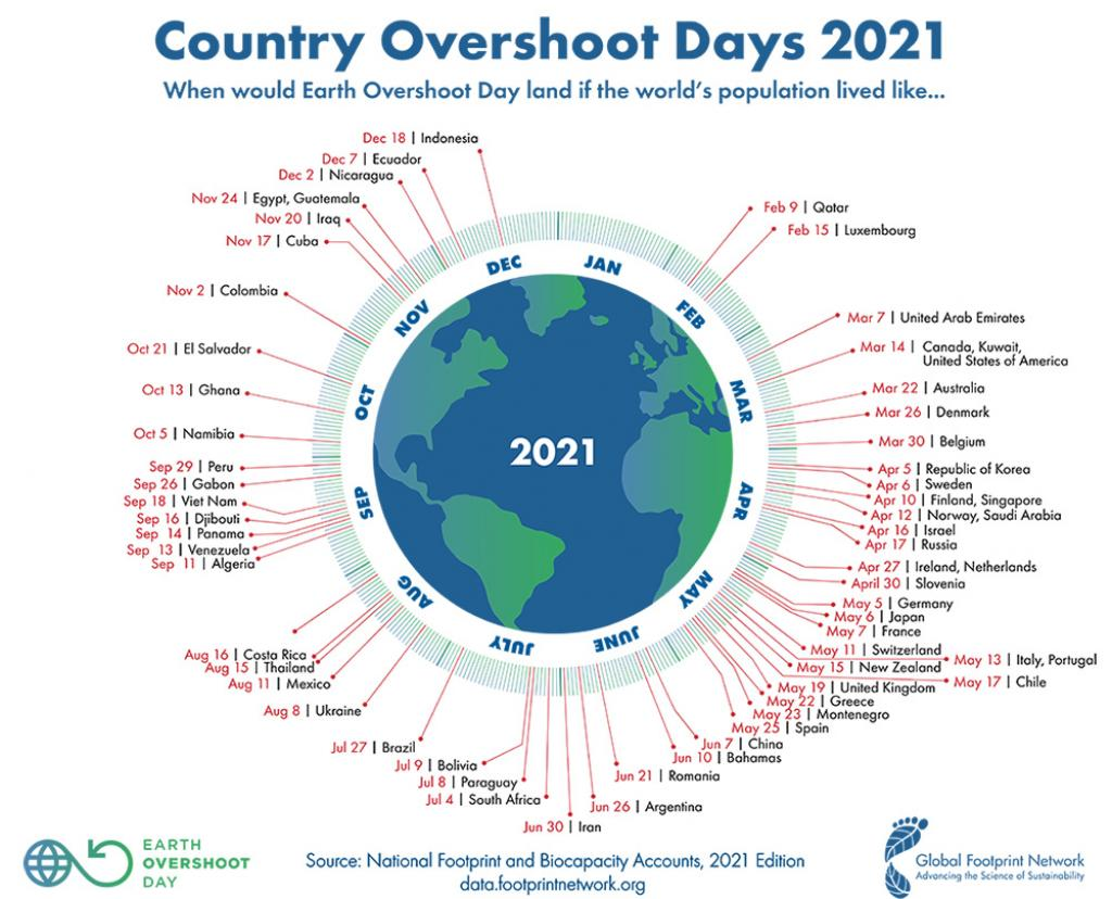 The overshoot days for various countries. Graphic: Global Footprint Network