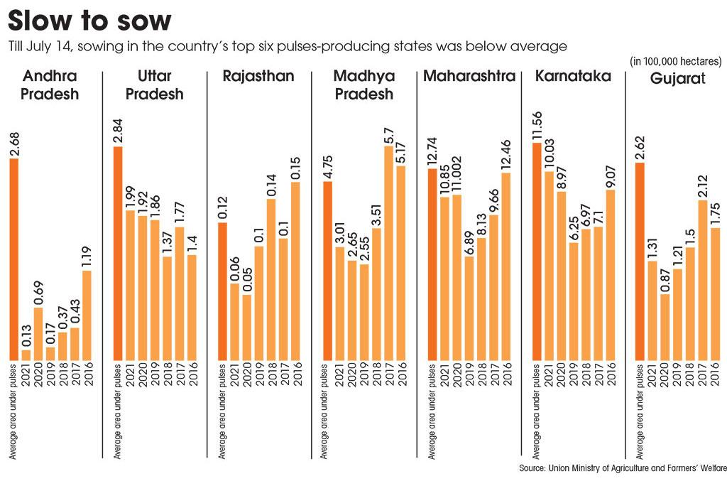 Source: Union Ministry of Agriculture and Farmers' Welfare