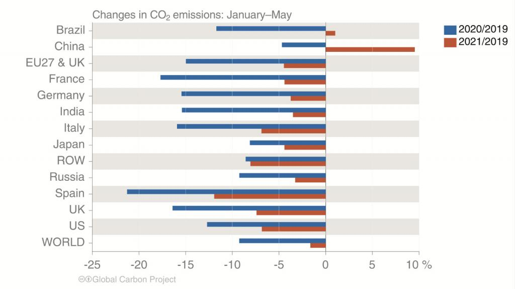 This graph shows the changes in carbon dioxide emissions over the past three years.