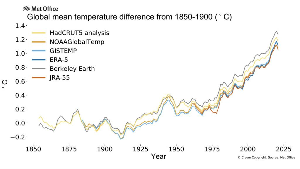 This chart shows the global mean temperature difference from 1850-1900.